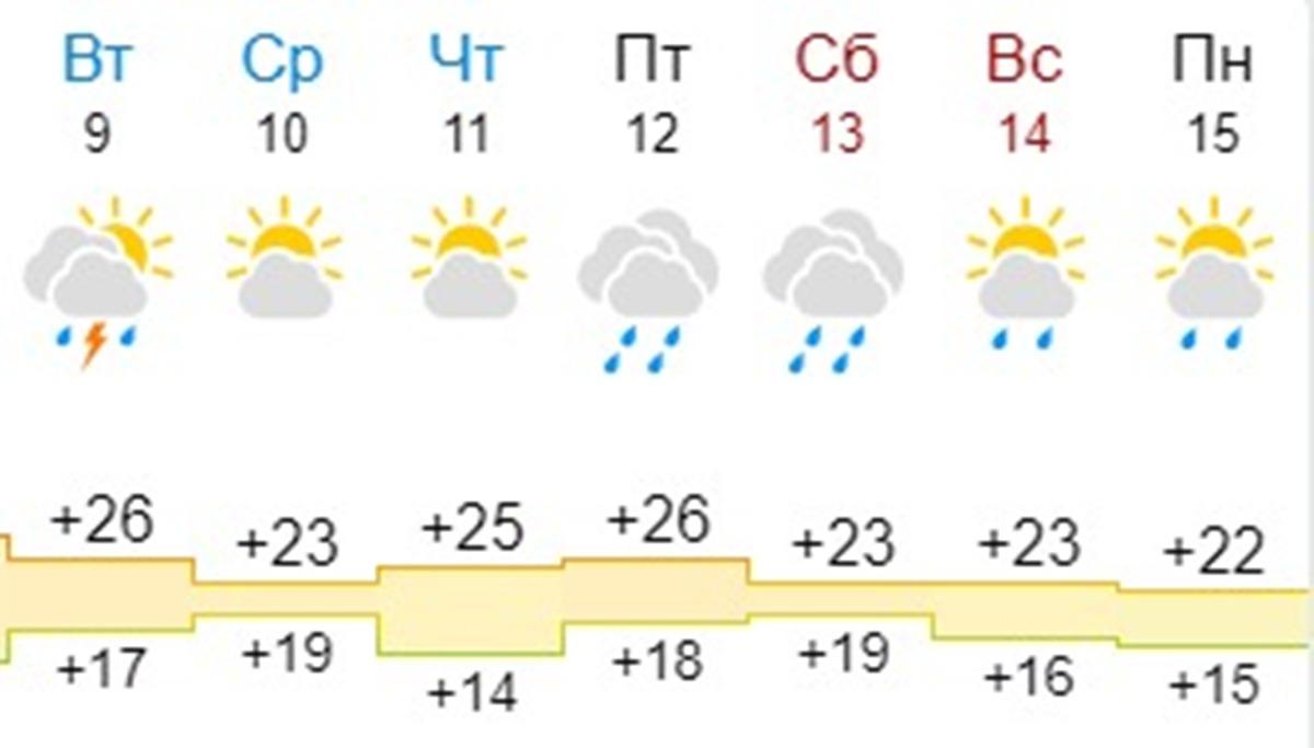 Погода на AtlasWekend по версии синоптиков Gismeteo