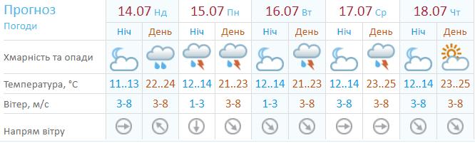 Погода на неделю по прогнозам Укргидрометцентра