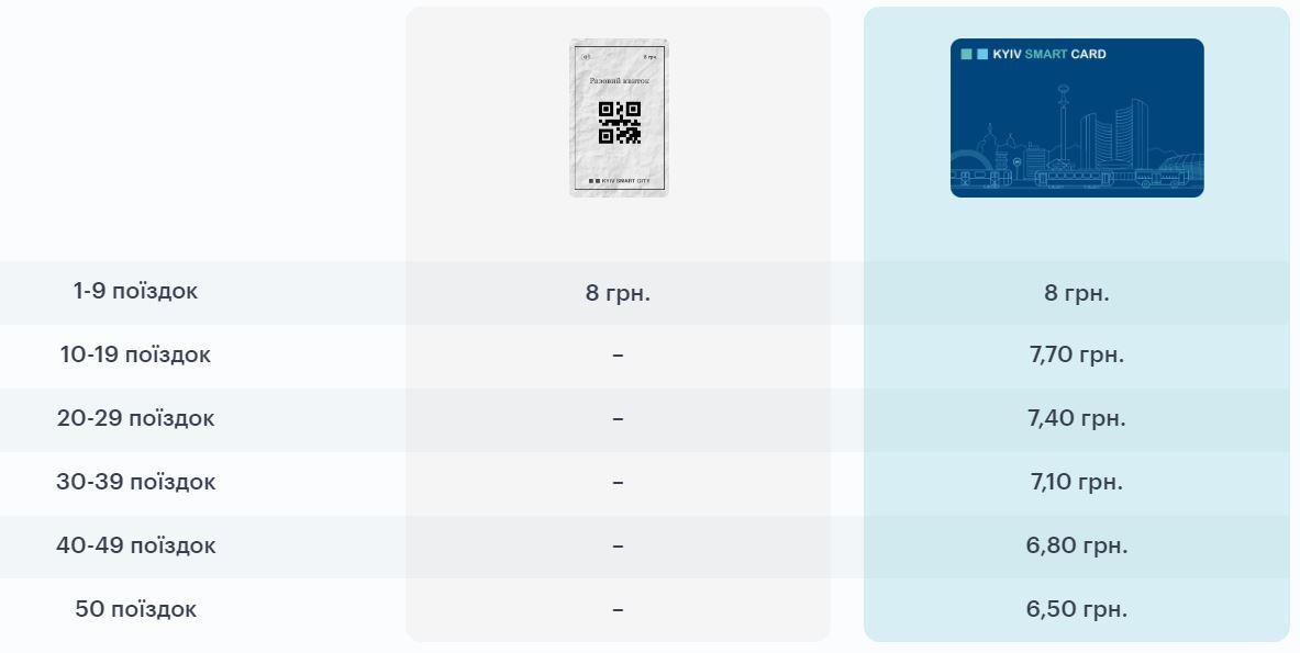 При покупке 50 поездок проезд будет дешевле на 1,50 гривен