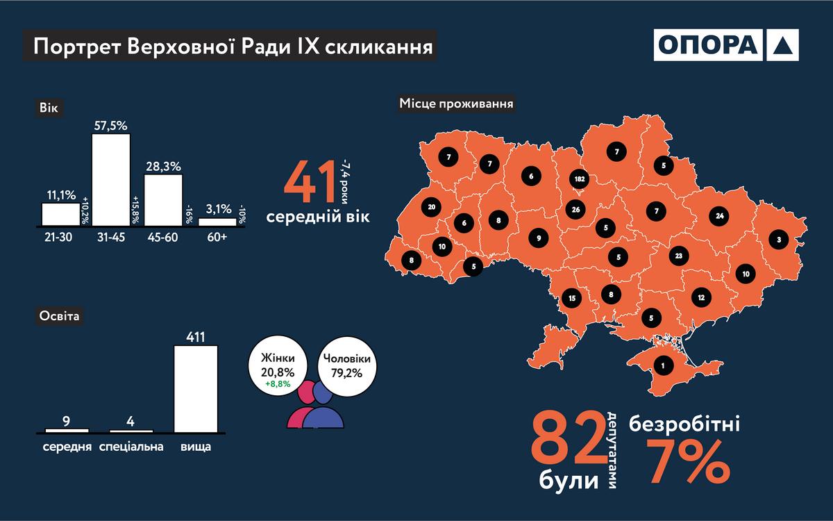 Новая Верховная Рада Украины стала моложе