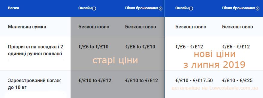 Сравнение старых и новых цен на билеты