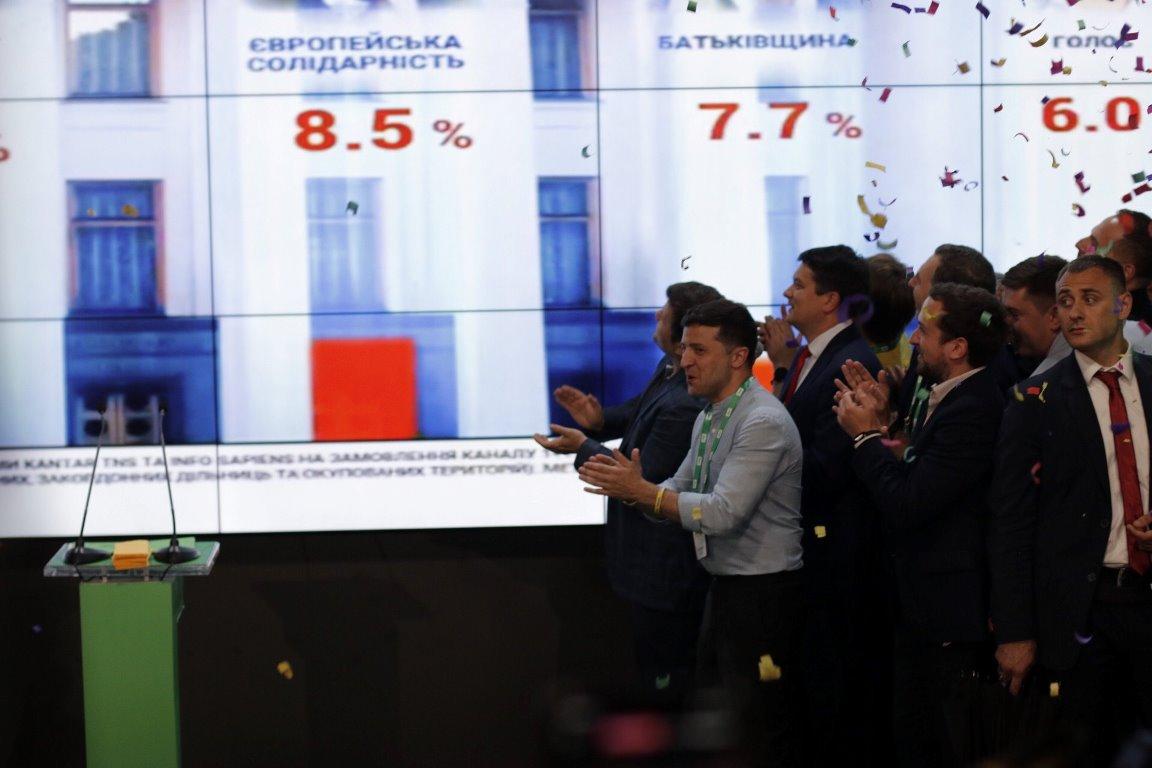 Партия Слуга народа набирает 43,9% голосов