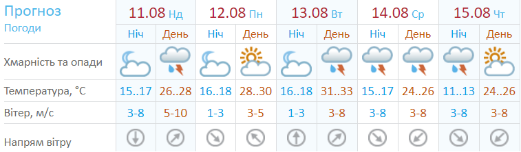 Прогноз погоды на неделю. Версия Укргидрометцентра