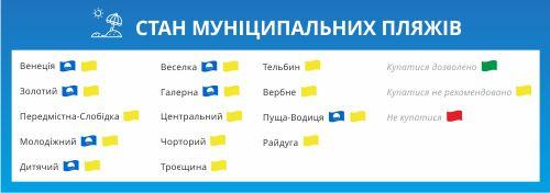 Список пляжей Киева