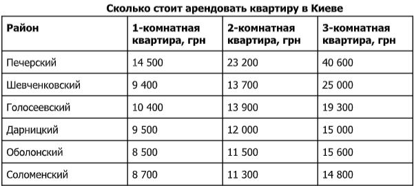 Сравнение стоимости квартир в разных районах столицы