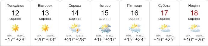 Прогноз погоды на неделю. Версия sinoptik.ua