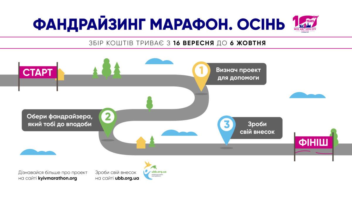 Что нужно сделать для участия в благотворительном марафоне - наглядно и в виде карты