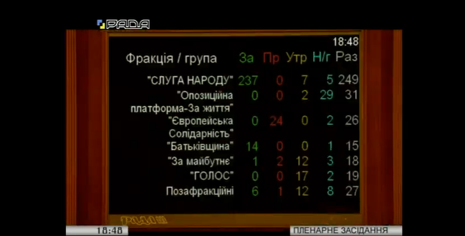 """""""За"""" законопроект проголосовали 258 нардепов"""