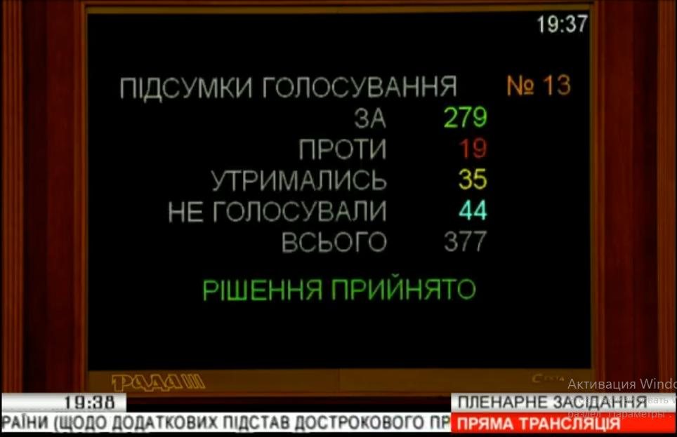 279 парламентариев проголосовали залишение депутатов мандата за прогулы и кнопкодавство