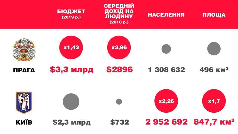 Мэр Киева Виталий Кличко прокомментировал заявления главы Офиса Президента по поводу бюджета столицы