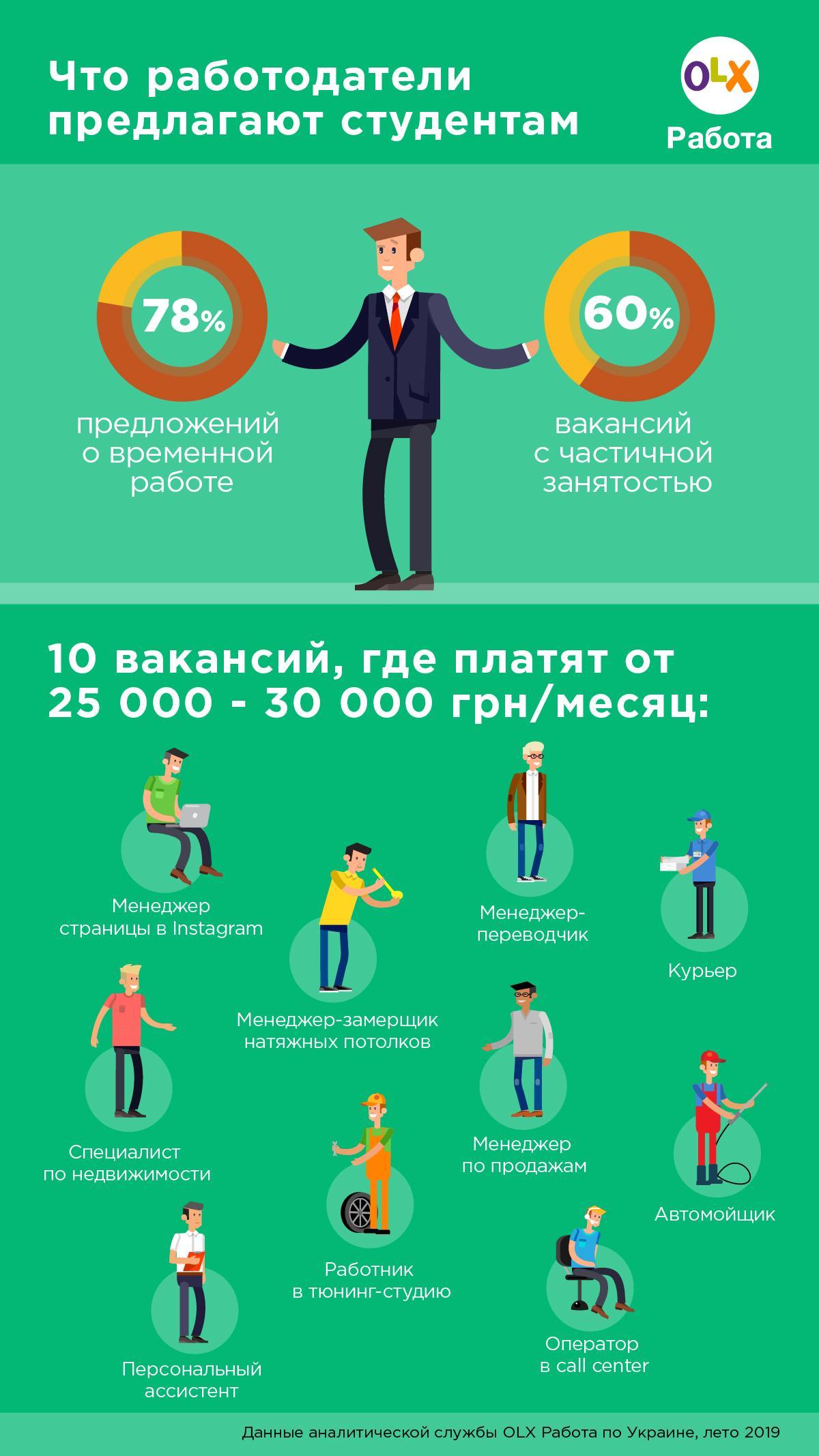 Инфографика по вакансиям для студентов