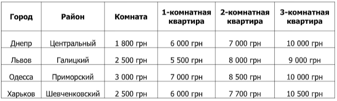 Цены на аренду квартир в больших городах Украины