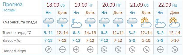 Данные Украинского гидрометцентра