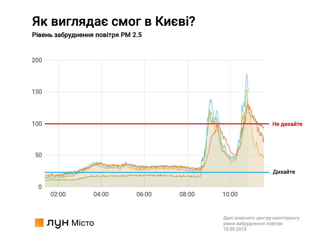 Данные за 10 сентября говорят о том, что показатель загрязнения воздуха высокий уже не первый день