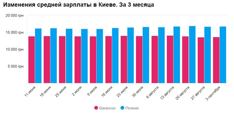 Изменения средней зарплаты по Киеву в августе