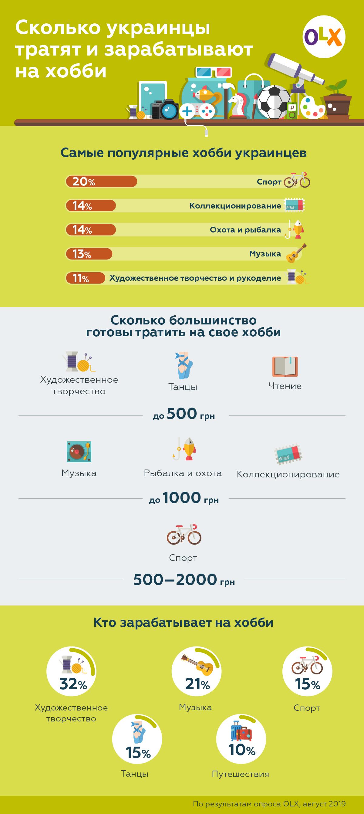 Все о хобби жителей Украины - в одной инфографике