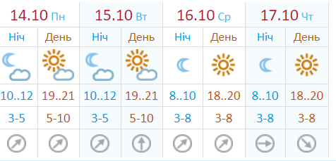 Прогноз погоды на неделю по данным Укргидрометцентра
