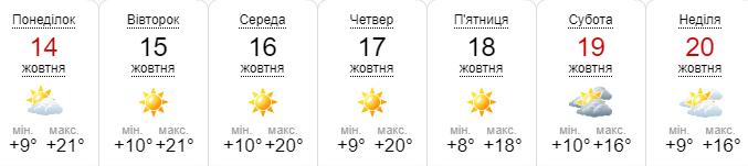 Прогноз погоды на неделю по данным sinoptik.ua