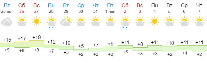 gismeteo обещает падение температуры в начале недели и температурный минимум - в середине