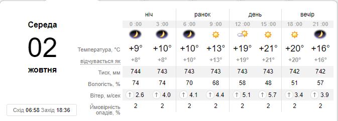 Прогноз погоды на 2 октября от сайта sinoptik