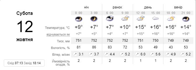 А такой прогноз на субботу сделал sinoptik.ua