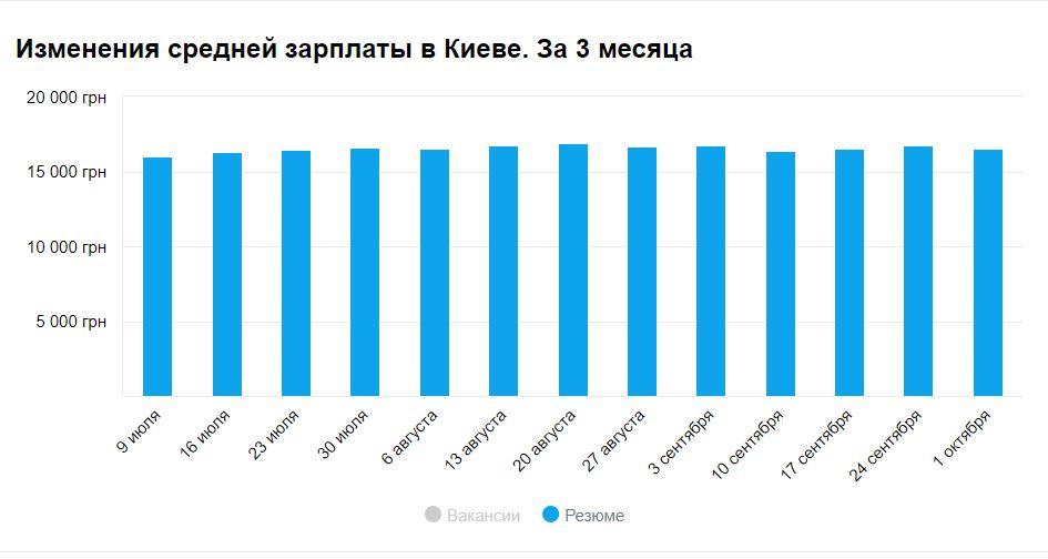 Изменения средней зарплаты в Киеве за 3 месяца (резюме)