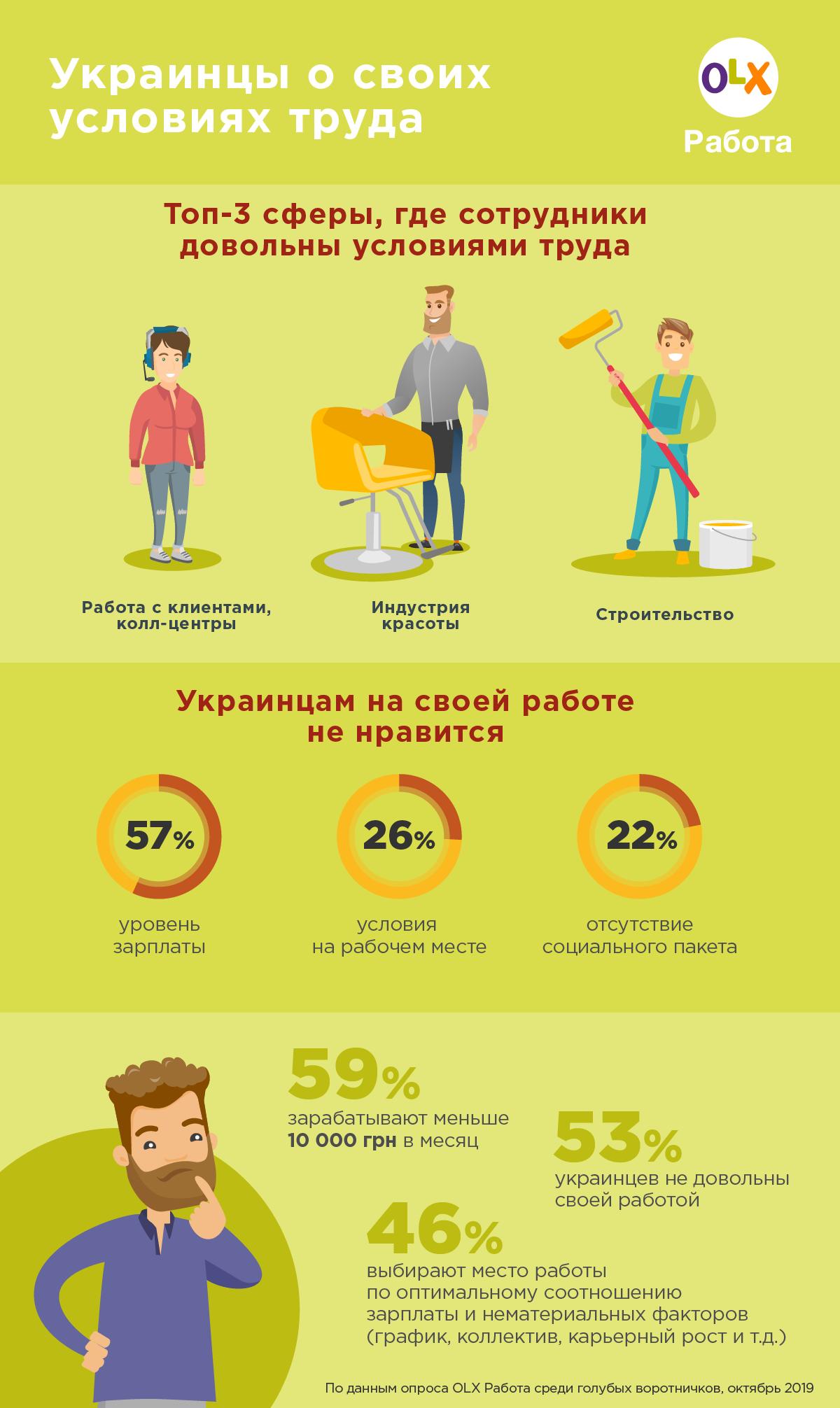 Каждый второй житель Украины не слишком доволен своей работой