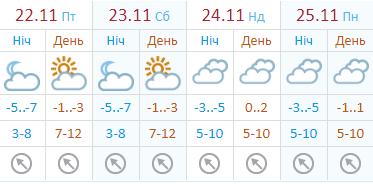 До конца недели воздух не прогреется больше, чем до +2°C