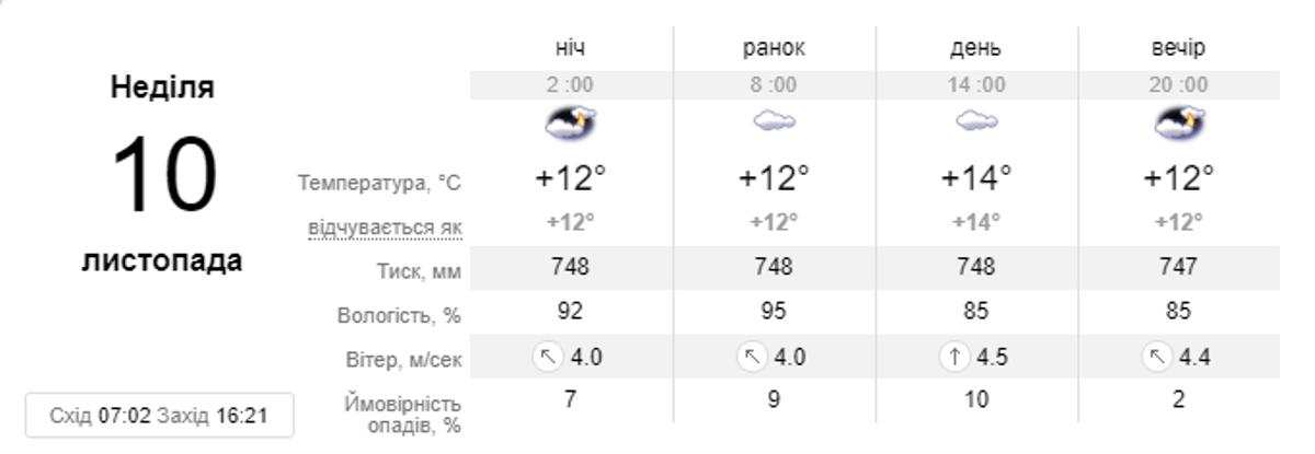 Прогноз погоды на воскресенье, 10 ноября