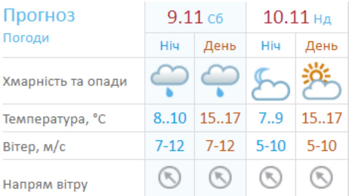 Погода на выходные по версии Украинского гидрометцентра