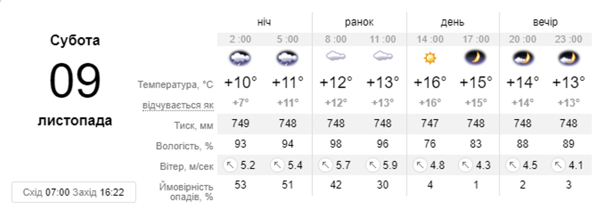 Прогноз погоды на субботу, 9 ноября