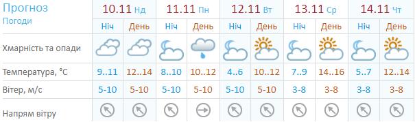 Прогноз погоды по версии Украинского гидрометцентра