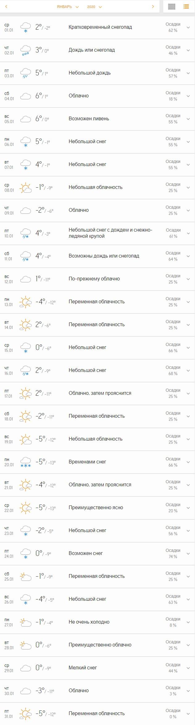 Такой прогноз на январь сделал ресурс Accuweather