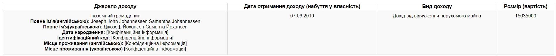 Соболев продал недвижимость иностранке за 15,5 миллионов гривен.