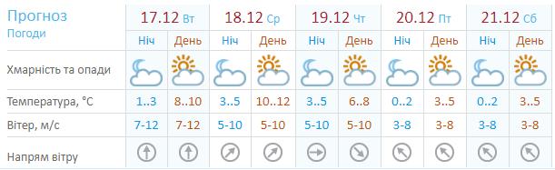 Жители Киева и всей Украины скоро забудут, что на календаре декабрь, а за окном зима