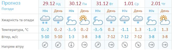 А это прогноз погоды от Укргидрометцентра