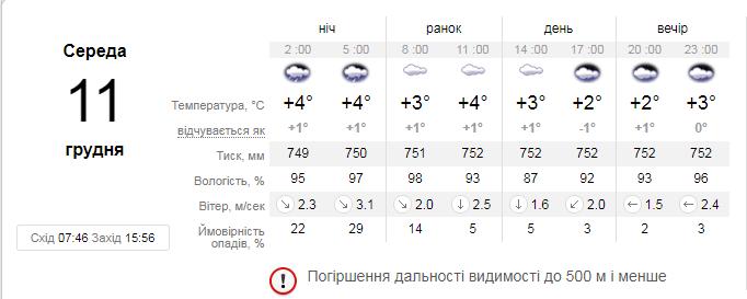 А такой прогноз погоды на 11 декабря сделал sinoptik.ua