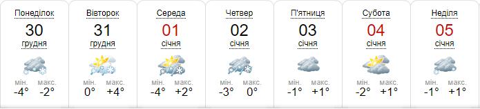 Погода на неделю от sinoptik.ua