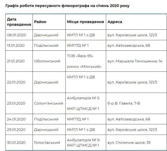 Где в Киеве бесплатно проверить легкие в январе
