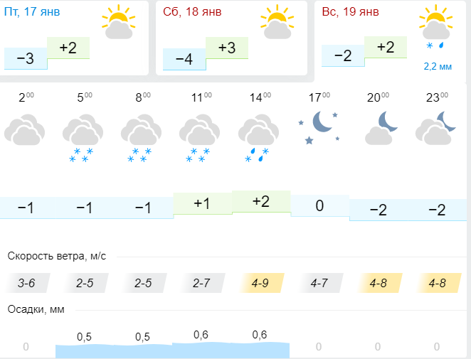 Gismeteo обещает снег