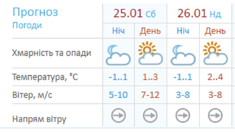 Украинский гидрометцентр прогнозирует сильный ветер