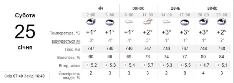 В субботу будет облачно
