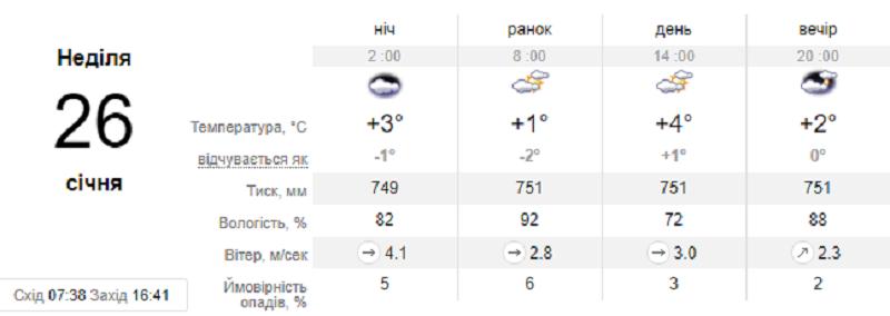 По данным этого метеосайта все выходные будет плюсовая температура
