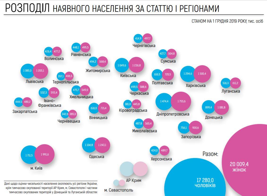 Дубилет сообщил о численности украинцев