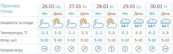 Погода на ближайшую неделю по версии Гидрометцентра