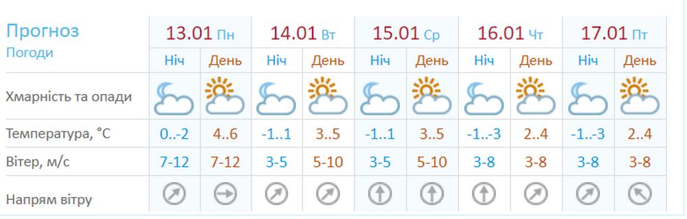 В Киеве прогнозируют солнечную погоду