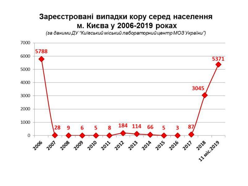 2019 год принес эпидемию кори в Украину