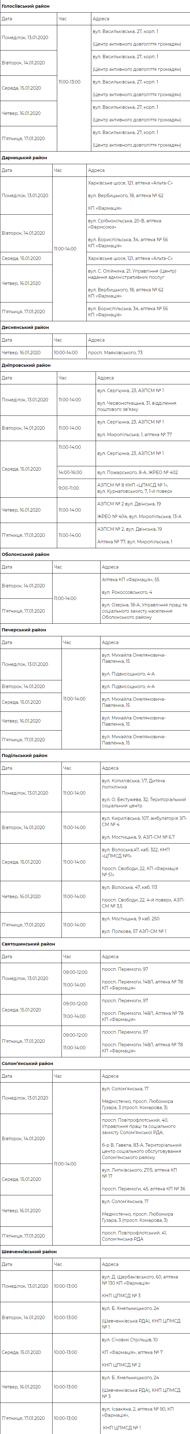 Дата и время приема пациентов по разным районам