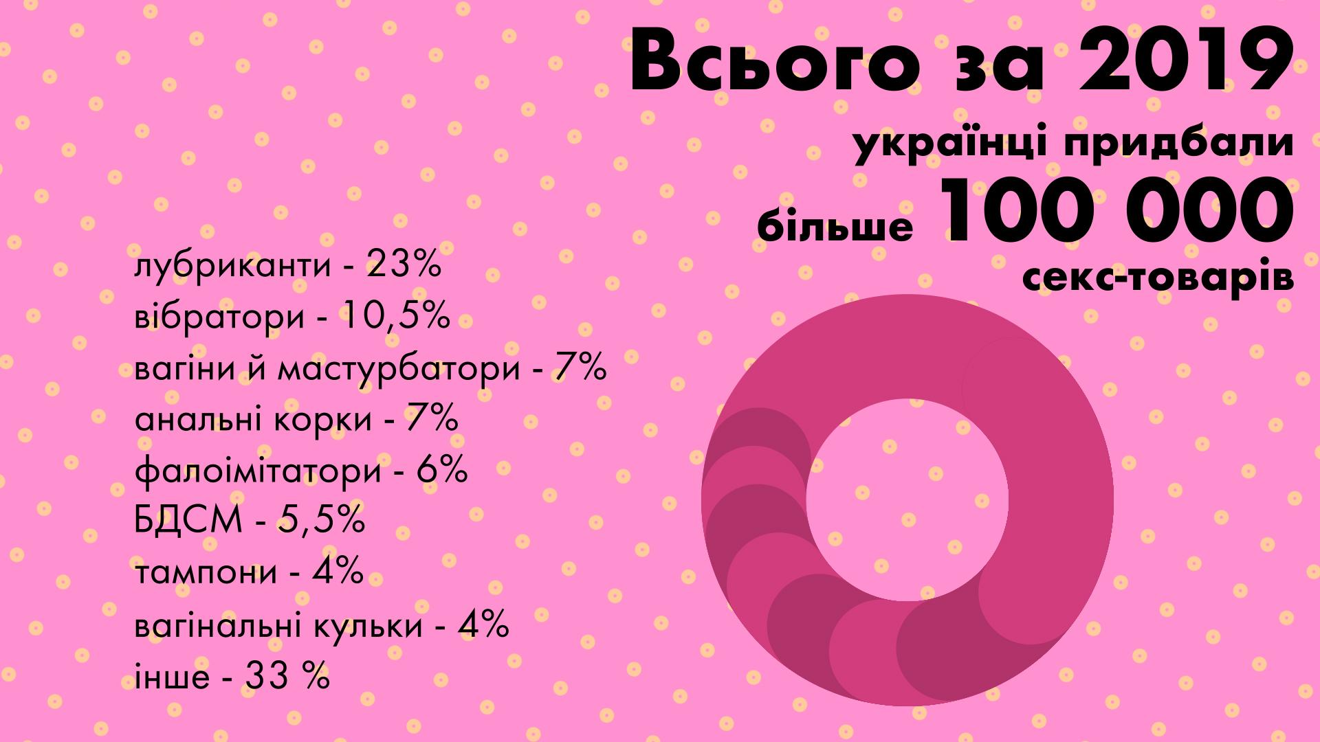 Более 100 тысяч товаров приобрели жители Украины для своего досуга