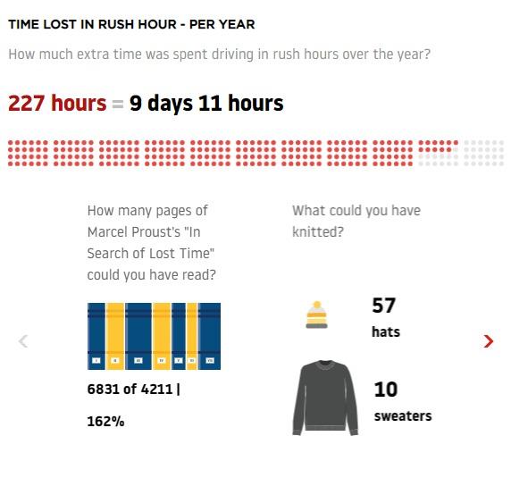 За время, которое жители Киева проводят в пробках, можно связать 57 шапок